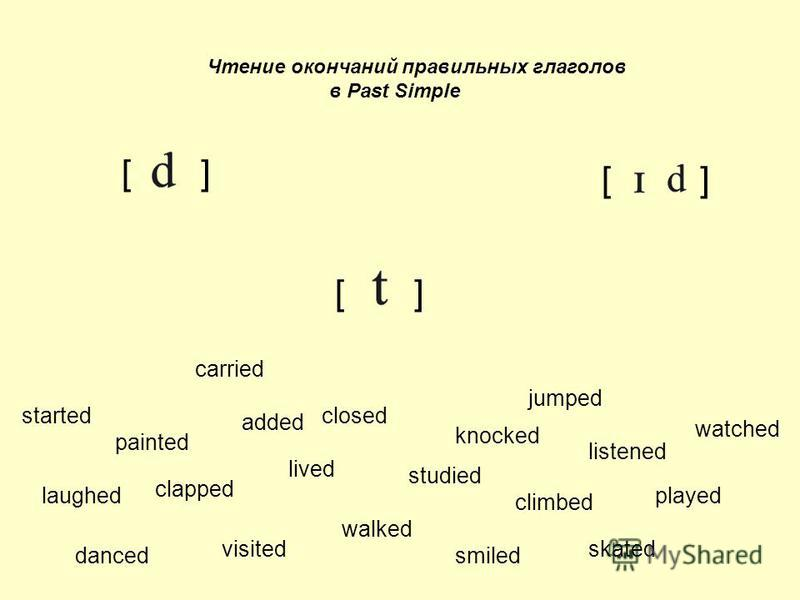 Чтение окончаний правильных глаголов в Past Simple [ ] climbed played listened watched walked jumped painted laughed closed added lived danced skated smiled started clapped visited studied knocked carried