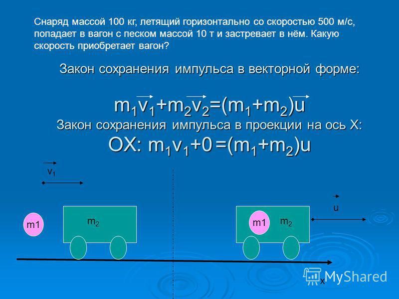 Закон сохранения импульса в векторной форме: m 1 v 1 +m 2 v 2 =(m 1 +m 2 )u Закон сохранения импульса в проекции на ось Х: ОХ: m 1 v 1 +0 =(m 1 +m 2 )u m1 m2m2 v1v1 m2m2 u x Снаряд массой 100 кг, летящий горизонтально со скоростью 500 м/c, попадает в