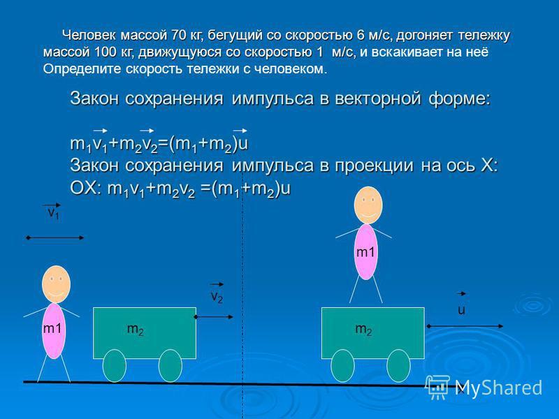 m2m2 v1v1 m1 m2m2 u v2v2 Закон сохранения импульса в векторной форме: m 1 v 1 +m 2 v 2 =(m 1 +m 2 )u Закон сохранения импульса в проекции на ось Х: ОХ: m 1 v 1 +m 2 v 2 =(m 1 +m 2 )u x m1 Человек массой 70 кг, бегущий со скоростью 6 м/с, догоняет тел