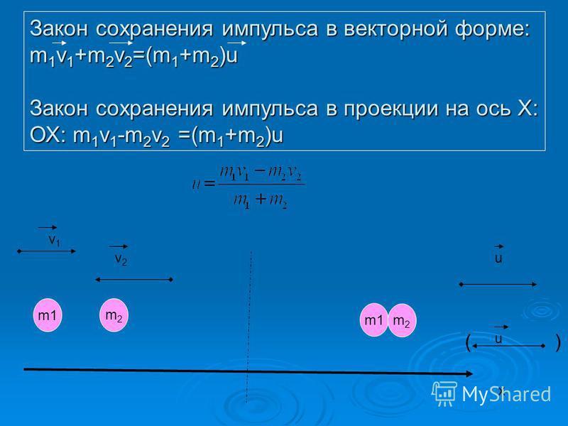 m2m2 v1v1 v2v2 Закон сохранения импульса в векторной форме: m 1 v 1 +m 2 v 2 =(m 1 +m 2 )u Закон сохранения импульса в проекции на ось Х: ОХ: m 1 v 1 -m 2 v 2 =(m 1 +m 2 )u ( ) u u x m1 m2m2