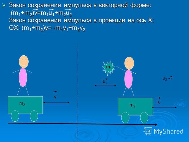 Закон сохранения импульса в векторной форме: (m 1 +m 2 )v=m 1 u 1 +m 2 u 2 Закон сохранения импульса в проекции на ось Х: ОХ: (m 1 +m 2 )v= -m 1 v 1 +m 2 v 2 Закон сохранения импульса в векторной форме: (m 1 +m 2 )v=m 1 u 1 +m 2 u 2 Закон сохранения