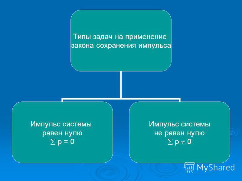 Типы задач на применение закона сохранения импульса Импульс системы равен нулю p = 0 Импульс системы не равен нулю p 0