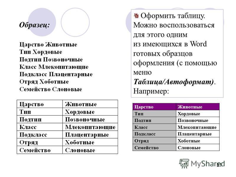 31 Оформить таблицу. Можно воспользоваться для этого одним из имеющихся в Word готовых образцов оформления (с помощью меню Таблица/Автоформат). Например: Образец: Царство Животные Тип Хордовые Подтип Позвоночные Класс Млекопитающие Подкласс Плацентар