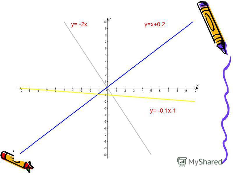 y= -0,1 х-1 y=х+0,2y= -2 х