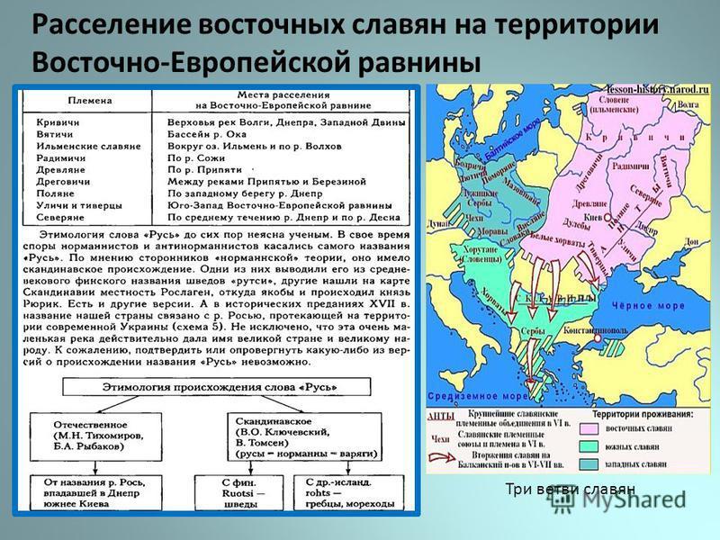 Расселение восточных славян на территории Восточно-Европейской равнины Три ветви славян
