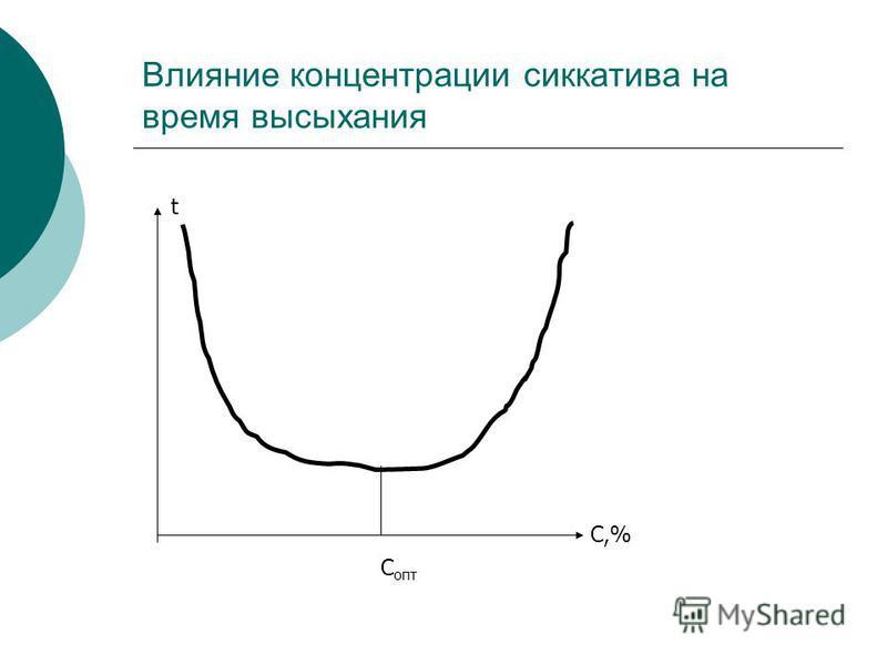Влияние концентрации сиккатива на время высыхания t C,% C опт