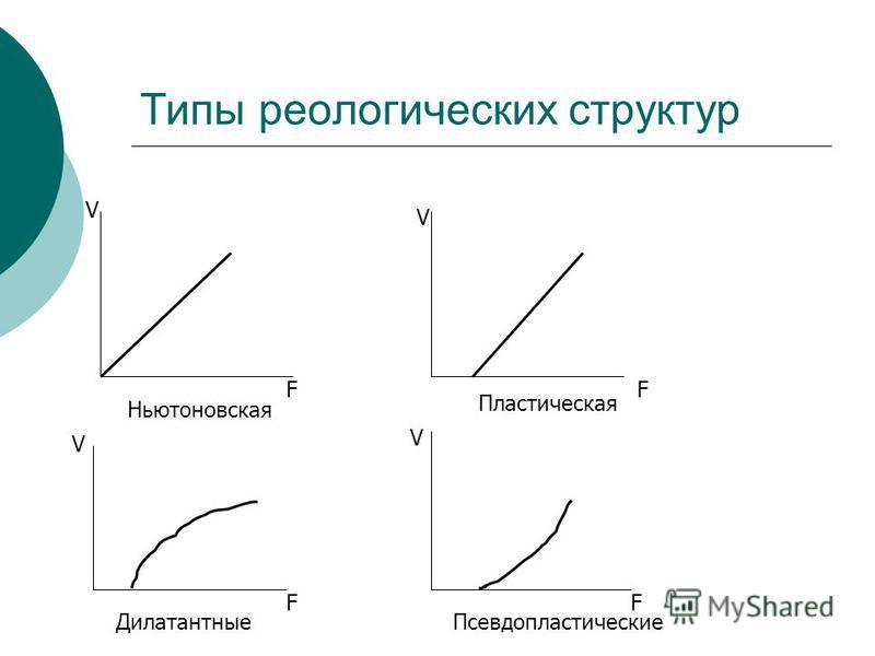 Типы реологических структур V F Ньютоновская Пластическая V F V F V F Псевдопластические Дилатантные