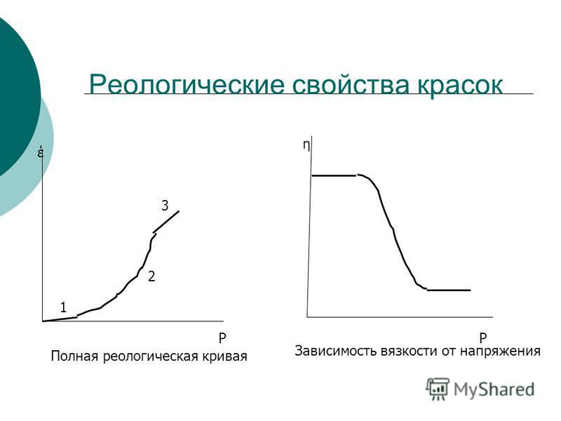 Реологические свойства красок έ Р η Р 1 2 3 Полная реологическая кривая Зависимость вязкости от напряжения