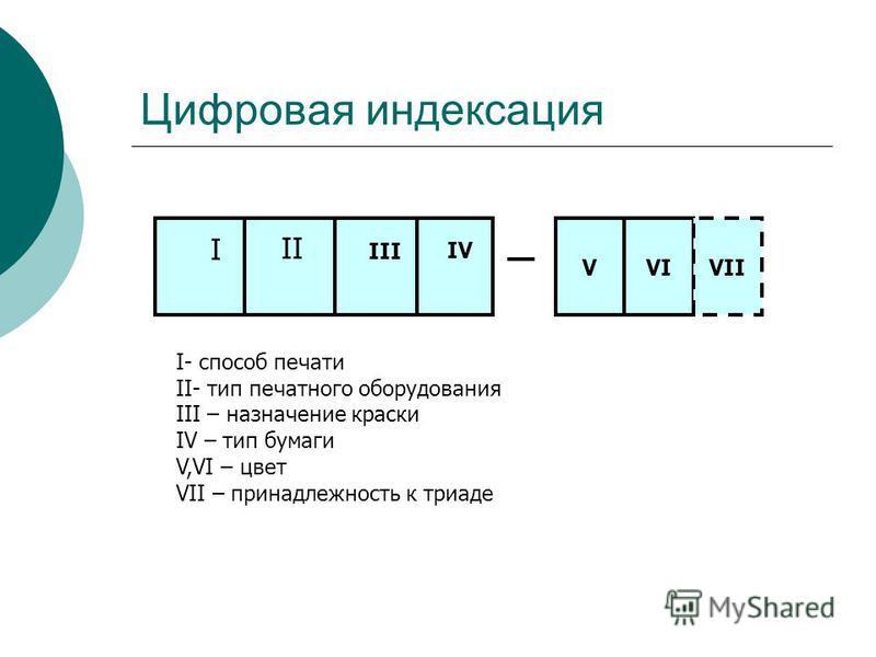 Цифровая индексация І ІІ ІІІ IV VVIVII І- способ печати ІІ- тип печатного оборудования ІІІ – назначение краски ІV – тип бумаги V,VI – цвет VII – принадлежность к триаде