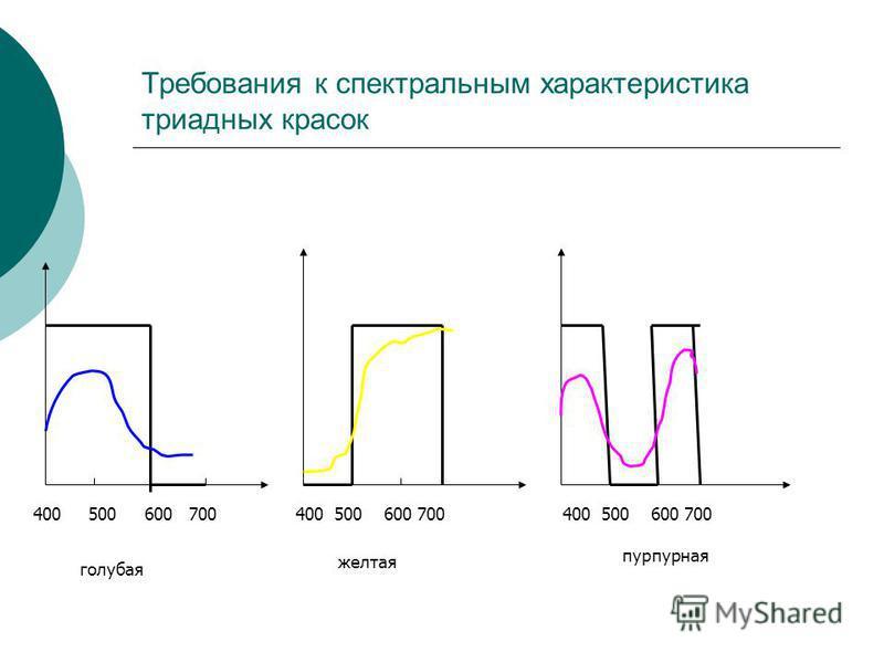 Требования к спектральным характеристика триадных красок 400500600 700 400 500 600 700 голубая желтая пурпурная