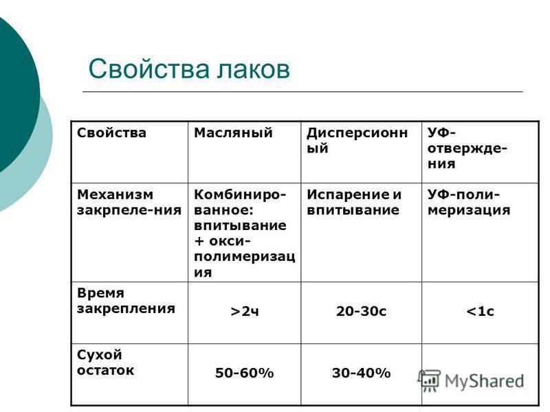 Свойства лаков Свойства МасляныйДисперсионн ый УФ- отвержде- ния Механизм закрпеле-ния Комбиниро- ванное: впитывание + окси- полимеризац ия Испарение и впитывание УФ-поли- меризация Время закрепления >2 ч 20-30 с<1 с Сухой остаток 50-60%30-40%