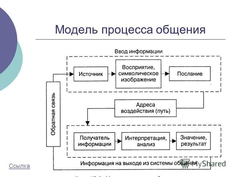 Модель процесса общения Ссылка
