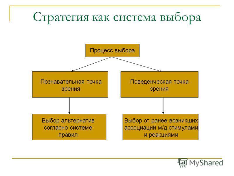 Стратегия как система выбора Процесс выбора Познавательная точка зрения Поведенческая точка зрения Выбор альтернатив согласно системе правил Выбор от ранее возникших ассоциаций м/д стимулами и реакциями