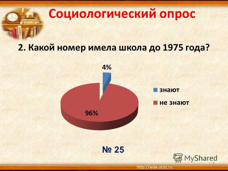 Социологический опрос 2. Какой номер имела школа до 1975 года? 8 25