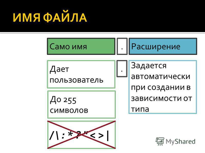 Имя файла Само имя.Расширение Дает пользователь. Задается автоматически при создании в зависимости от типа До 255 символов / \ : * ?  |