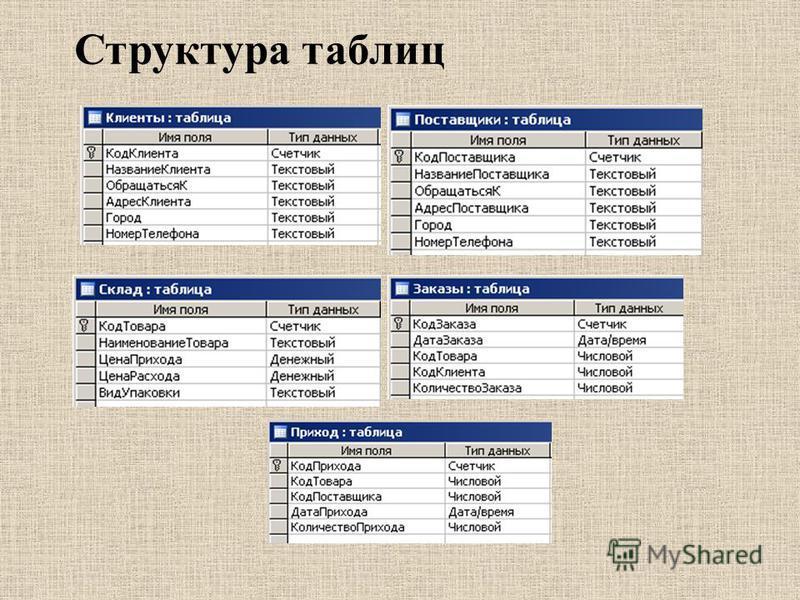 Структура таблиц