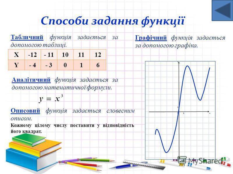 Це така залежність між змінними при якій кожному значенню незалежної змінної відповідає єдине значення залежної змінної Функція є математична модель реальних процесів