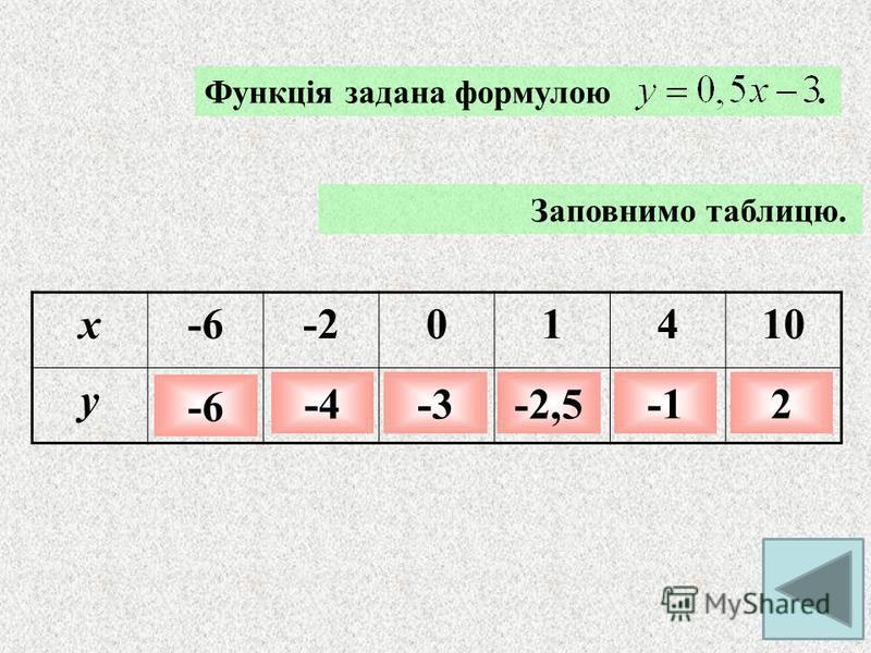 Робота з формулами Нехай функція задана формулою у= 2х+5. Знайти - значення функції, якщо значення аргументу дорівнює -4 Якщо х=-4, то у=2(-4)+5=-8+5=-3 - Значення аргументу, при якому значення функції дорівнює -7 Якщо у=-7, то 2х+5=-7 2х=-7-5 2х=-12