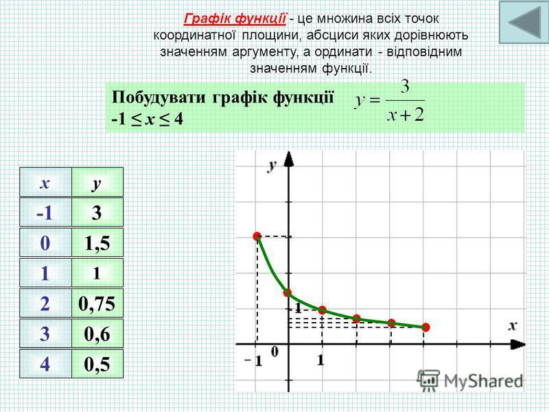 Функція задана формулою. Заповнимо таблицю. x-6-201410 y -6 -4-3-2,5 2
