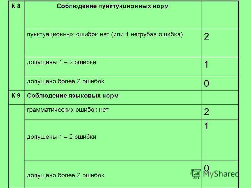 К 8Соблюдение пунктуационных норм пунктуационных ошибок нет (или 1 негрубая ошибка) 2 допущены 1 – 2 ошибки 1 допущено более 2 ошибок 0 К 9Соблюдение языковых норм грамматических ошибок нет допущены 1 – 2 ошибки 21 21 допущено более 2 ошибок 0