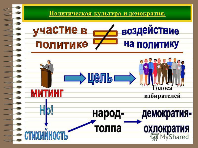 Политическая культура и демократия. Голоса избирателей