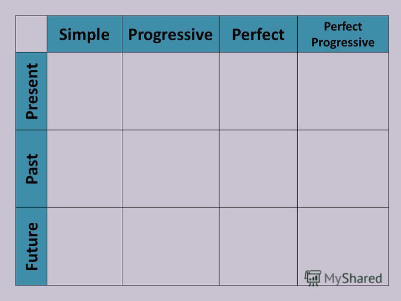 SimpleProgressivePerfect Progressive Present Past Future