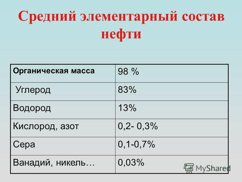 Средний элементарный состав нефти Органическая масса 98 % Углерод 83% Водород 13% Кислород, азот 0,2- 0,3% Сера 0,1-0,7% Ванадий, никель…0,03%