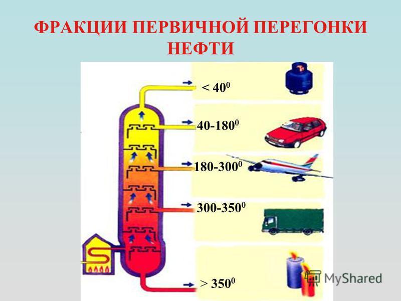 ФРАКЦИИ ПЕРВИЧНОЙ ПЕРЕГОНКИ НЕФТИ < 40 0 40-180 0 180-300 0 300-350 0 > 350 0