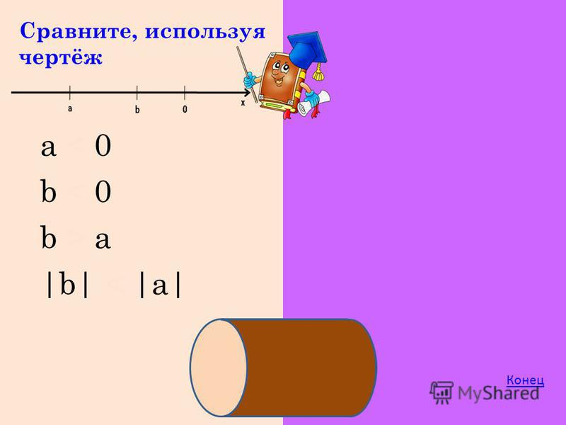 Сравните, используя чертёж b > a a < 0 b < 0 |b| < |a| Конец