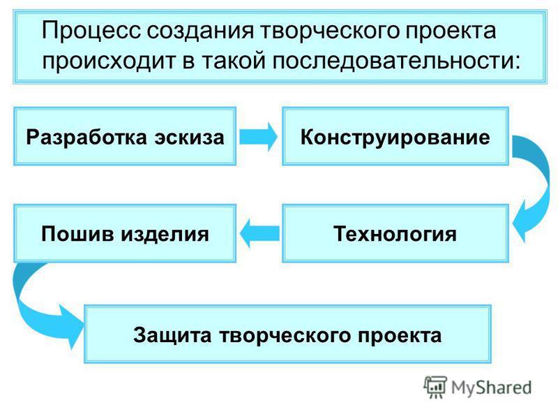 Процесс создания творческого проекта происходит в такой последовательности: Разработка эскиза Конструирование Технология Защита творческого проекта Пошив изделия