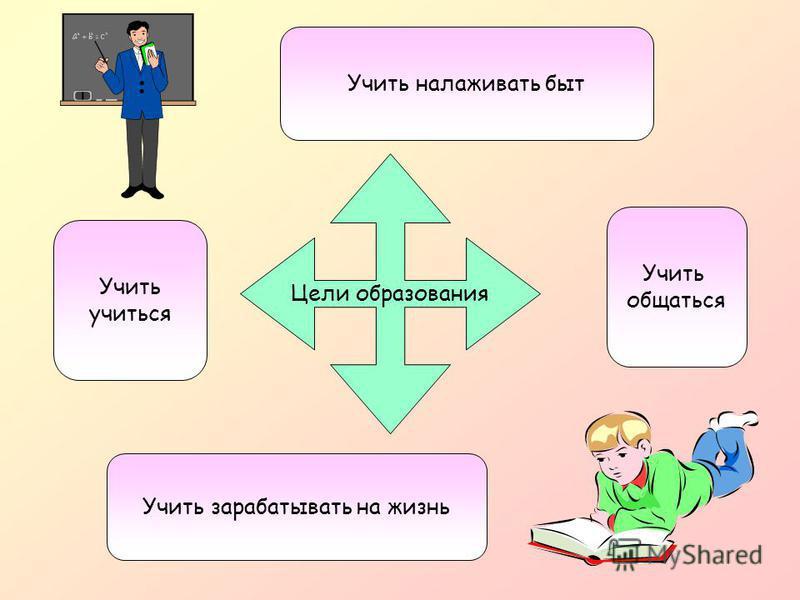 Цели образования Учить учиться Учить общаться Учить зарабатывать на жизнь Учить налаживать быт