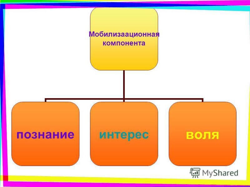 Мобилизаационная компонента познание интерес воля