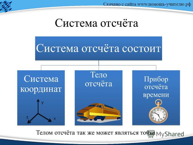 Скачано с сайта www.помощь-учителю.рф Система отсчёта Система отсчёта состоит Система координат Тело отсчёта Прибор отсчёта времени x y z Телом отсчёта так же может являться точка