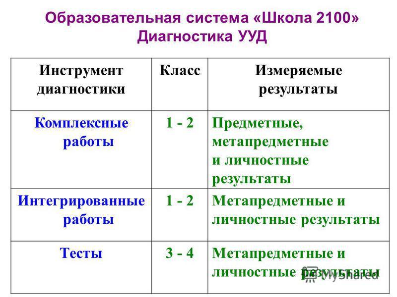 Инструмент диагностики Класс Измеряемые результаты Комплексные работы 1 - 2Предметные, метапредметные и личностные результаты Интегрированные работы 1 - 2Метапредметные и личностные результаты Тесты 3 - 4Метапредметные и личностные результаты Образов