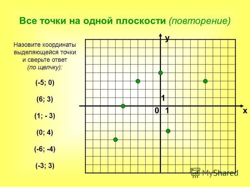 Все точки на одной плоскости (повторение) 0 х у 1 1 Назовите координаты выделяющейся точки и сверьте ответ (по щелчку): (-5; 0) (6; 3) (1; - 3) (0; 4) (-6; -4) (-3; 3)