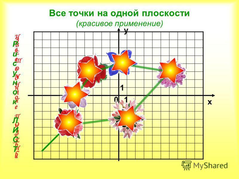 Все точки на одной плоскости (красивое применение) 0 х у 1 1 Ц В Е Т О Ч Н А Я П О Л Я Н а З в е з д н о е н е б б Рисунок ЛИСТРисунокЛИСТ