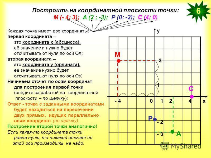 Построить на координатной плоскости точки: М (- 4; 3); А (2 ; -3); Р (0; -2); С (4; 0) 6 х у 01 1 3 2 - 2 Каждая точка имеет две координаты: первая координата – это координата х (абсцисса), её значение и нужно будет отсчитывать от нуля по оси ОХ; вто