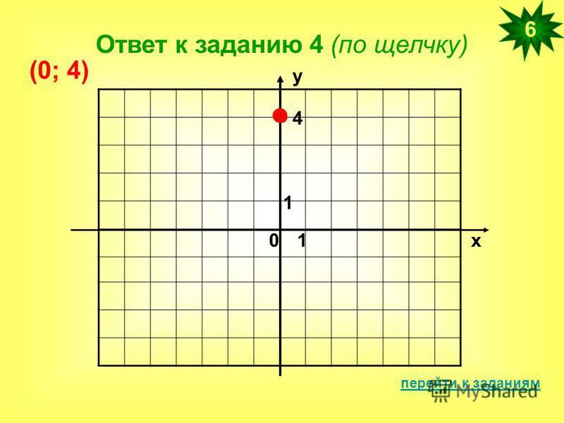 Ответ к заданию 4 (по щелчку) перейти к заданиям 6 х у 01 1 4 (0; 4)