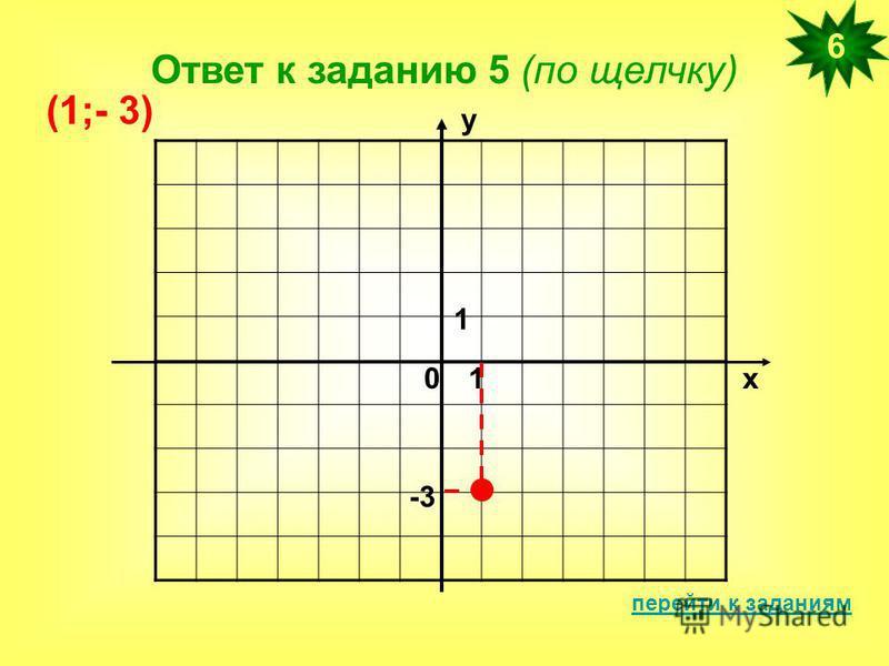 Ответ к заданию 5 (по щелчку) перейти к заданиям 6 х у 01 1 -3 (1;- 3)