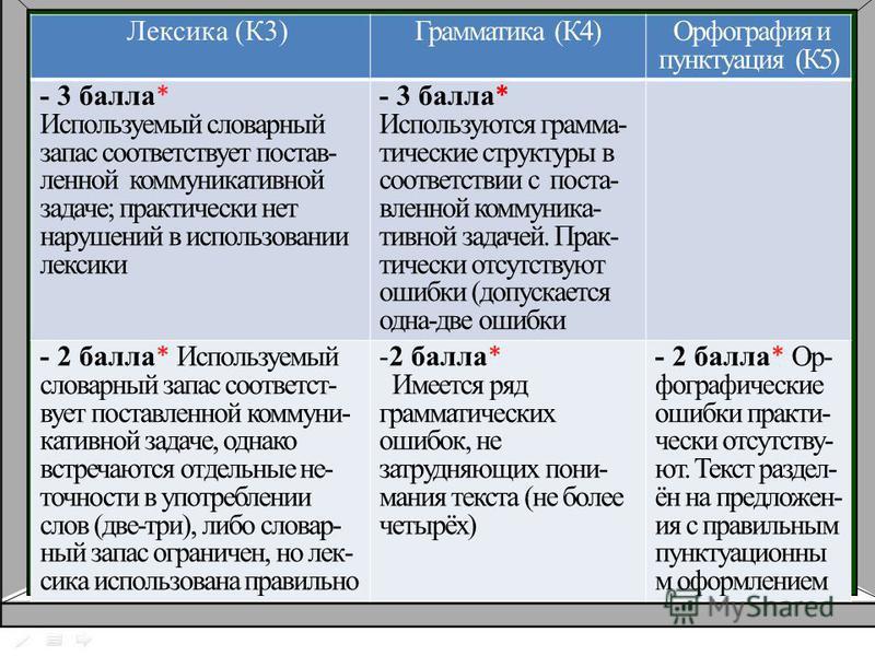 Лексика (К3)Грамматика (К4) Орфография и пунктуация (К5) - 3 балла * Используемый словарный запас соответствует постав- ленной коммуникативной задаче; практически нет нарушений в использовании лексики - 3 балла * Используются грамма- тические структу