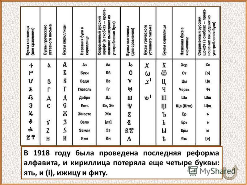«Гражданский» алфавит Кириллица просуществовала практически без изменения до времен Петра Великого, при котором были внесены изменения в начертания некоторых букв, а одиннадцать букв были исключены из алфавита. Новый алфавит стал проще и более приспо