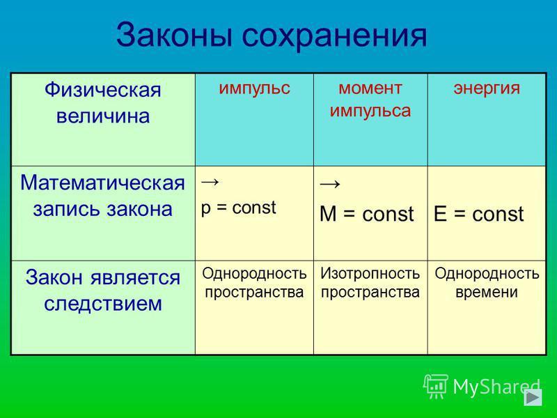 10 класс Тема урока