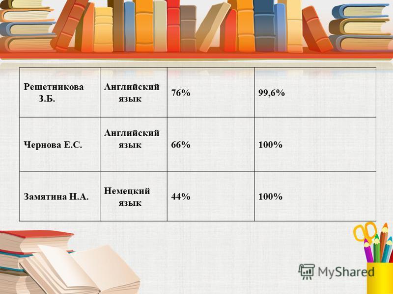 Решетникова З.Б. Английский язык 76%99,6% Чернова Е.С. Английский язык 66%100% Замятина Н.А. Немецкий язык 44%100%