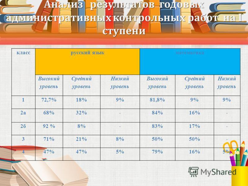 Анализ результатов годовых административных контрольных работ на I ступени класс русский язык математика Высокий уровень Средний уровень Низкий уровень Высокий уровень Средний уровень Низкий уровень 172,7%18%9%81,8%9% 2 а 68%32%-84%16%- 2 б 92 %8%-83