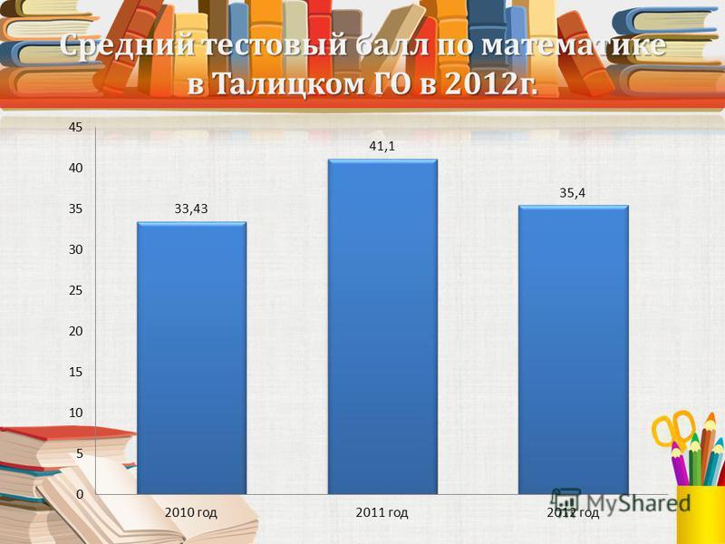 Средний тестовый балл по математике в Талицком ГО в 2012 г.