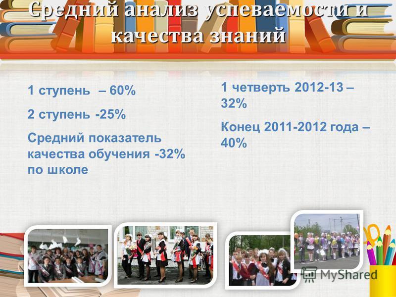 Средний анализ успеваемости и качества знаний 1 четверть 2012-13 – 32% Конец 2011-2012 года – 40% 1 ступень – 60% 2 ступень -25% Средний показатель качества обучения -32% по школе