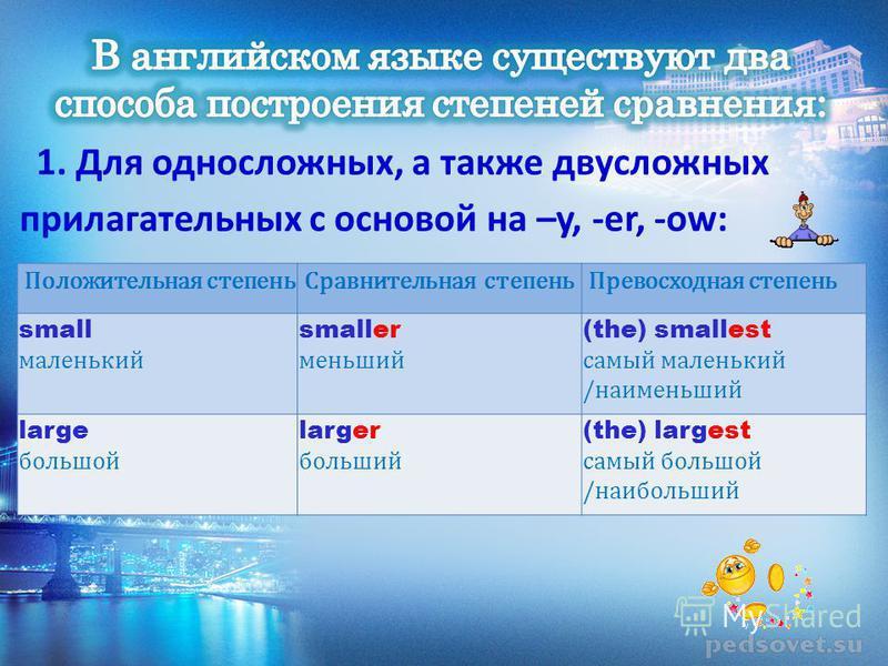 Положительная степень Сравнительная степень Превосходная степень small маленький smaller меньший (the) smallest самый маленький /наименьший large большой larger больший (the) largest самый большой /наибольший 1. Для односложных, а также двусложных пр