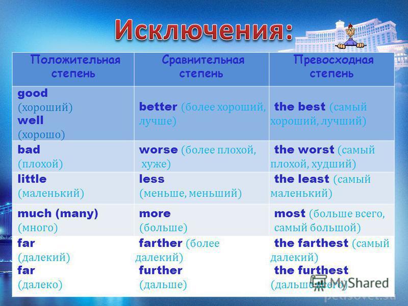 Положительная степень Сравнительная степень Превосходная степень good (хороший) well (хорошо) better (более хороший, лучше) the best (самый хороший, лучший) bad (плохой) worse (более плохой, хуже) the worst (самый плохой, худший) little (маленький) l