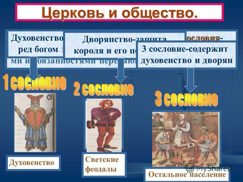 Церковь и общество. сословия Средневековое общество делилось на сословия- большие группы людей, с одинаковыми права ми и обязанностями передающимися по наследству. Духовенство Светские феодалы Остальное население Духовенство-заступается перед богом з