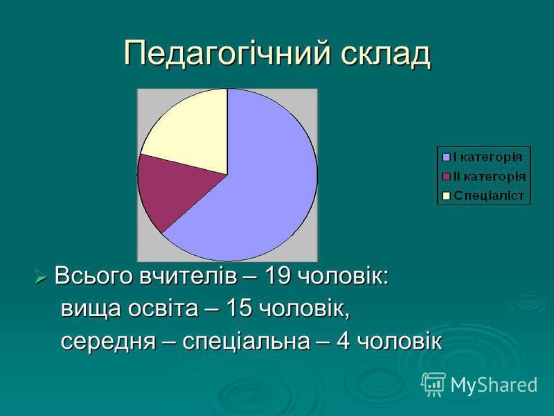 Педагогічний склад Всього вчителів – 19 чоловік: Всього вчителів – 19 чоловік: вища освіта – 15 чоловік, вища освіта – 15 чоловік, середня – спеціальна – 4 чоловік середня – спеціальна – 4 чоловік